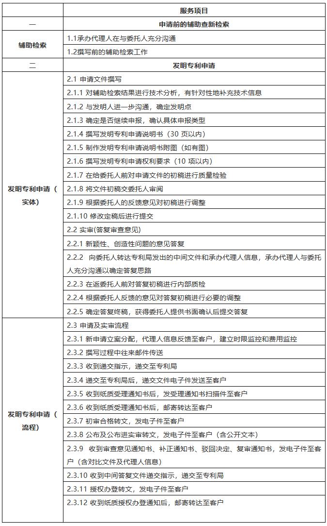 该花多少钱?2018北京专利代理成本详尽计算方法