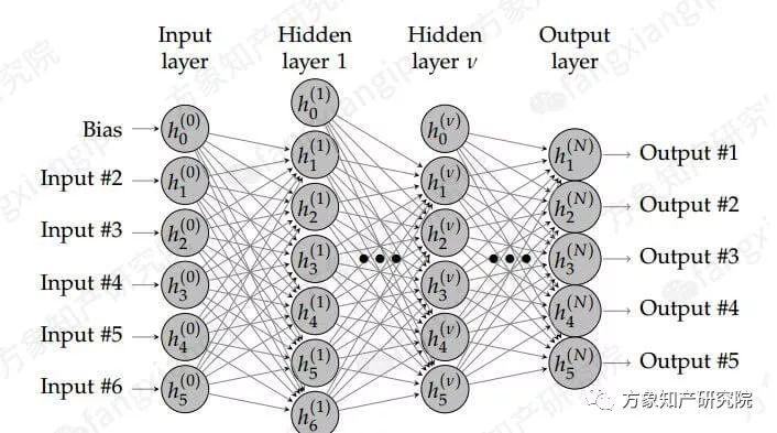 起底AI黑科技:计算机视觉技术专利分析!
