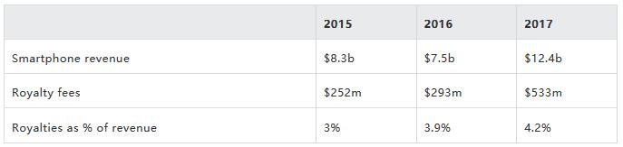 小米交的专利许可费比研发费都要高,过去三年超过10亿美元