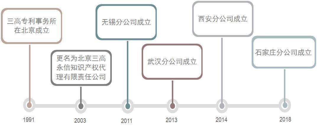 聘!三高永信知识产权(石家庄)分公司招聘多名「专利代理人」