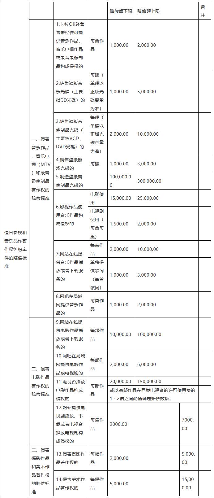 「北京、上海、广东、江苏、重庆高院」知识产权赔偿规定