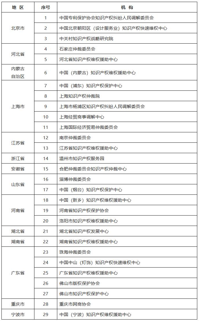 国知局:确定首批能力建设知识产权仲裁调解机构(附29家机构名单)