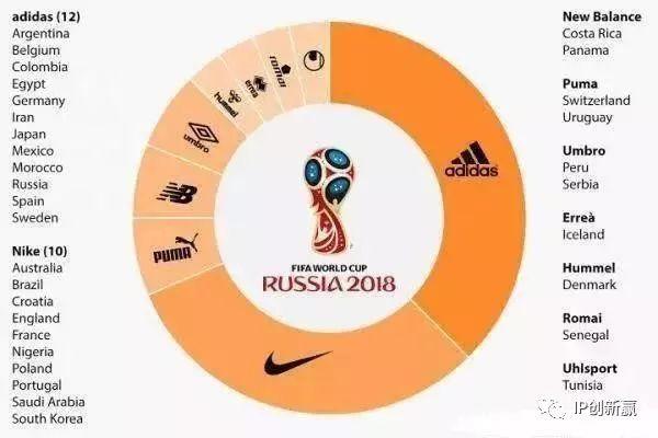 世界杯各球队球衣背后的「专利分析」