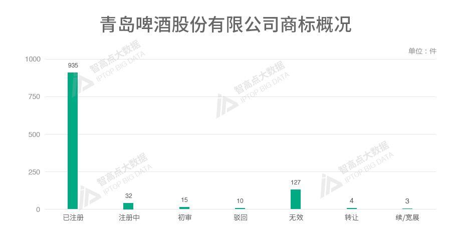 探索「中华老字号品牌魅力」的商标数据报告