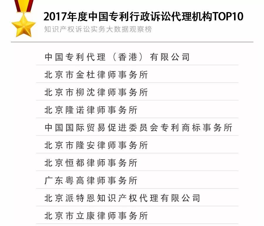 重磅发布!2017年知识产权诉讼实务大数据观察榜TOP10