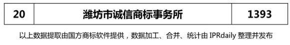 2018年上半年【江苏、浙江、山东、安徽、江西、福建】代理机构商标申请量排名榜(前20名)