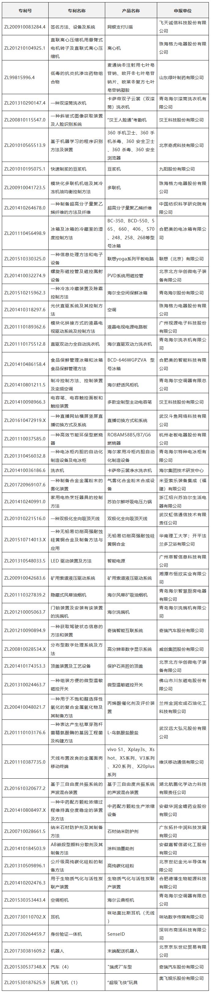 """2018年""""交通银行杯中国好专利""""入围专利公布"""