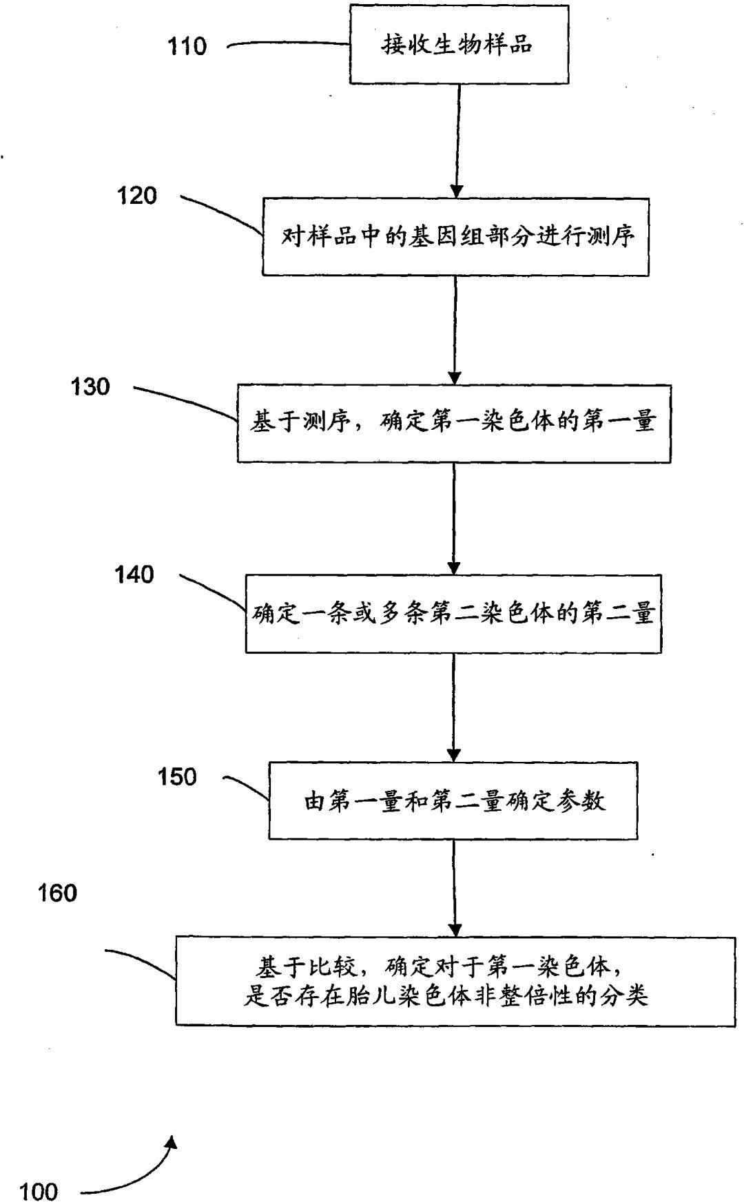 胎儿基因组测序计算机系统发明专利申请被驳回,香港中文大学诉称该系统非疾病诊疗方法