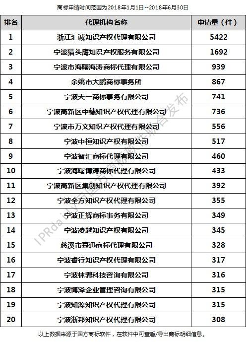 2018年上半年宁波代理机构商标申请量排行榜(前20名)