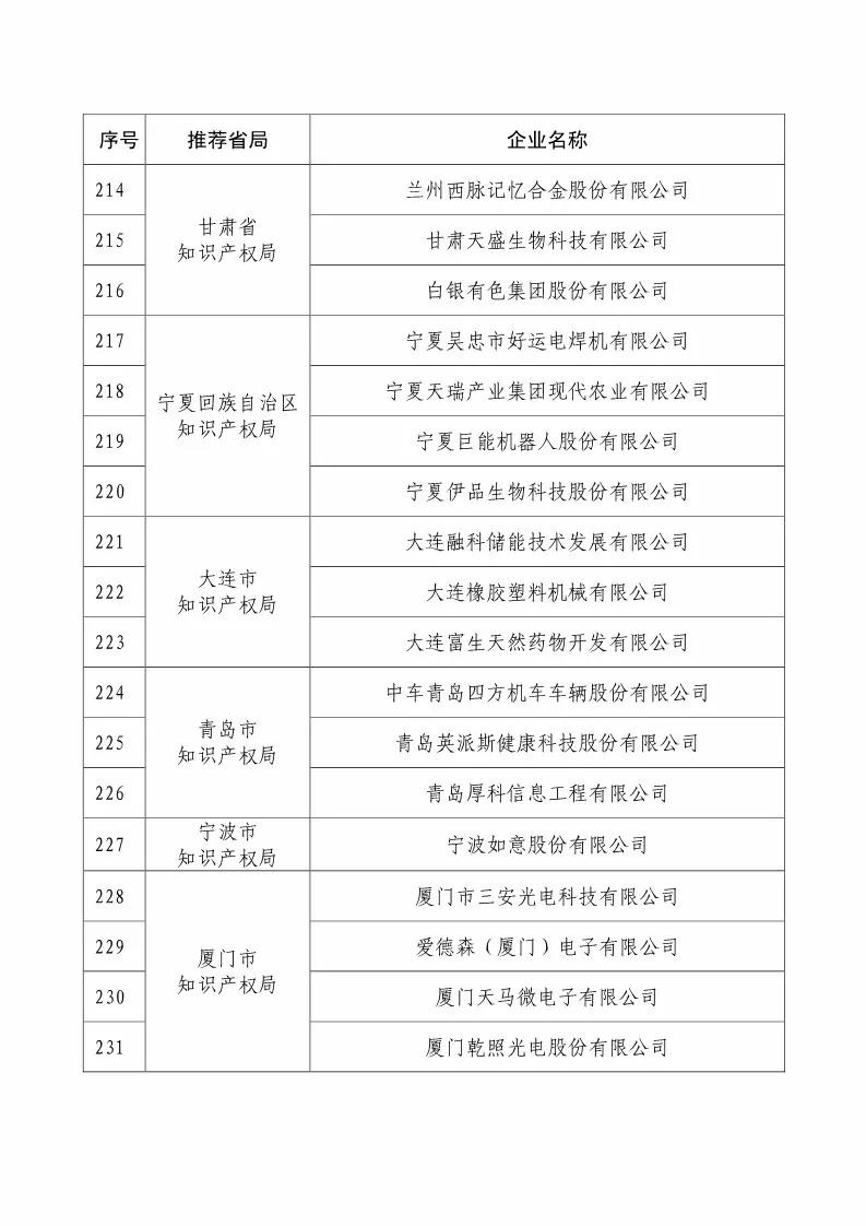 国知局:2018国家知识产权234 家示范企业和1146 家