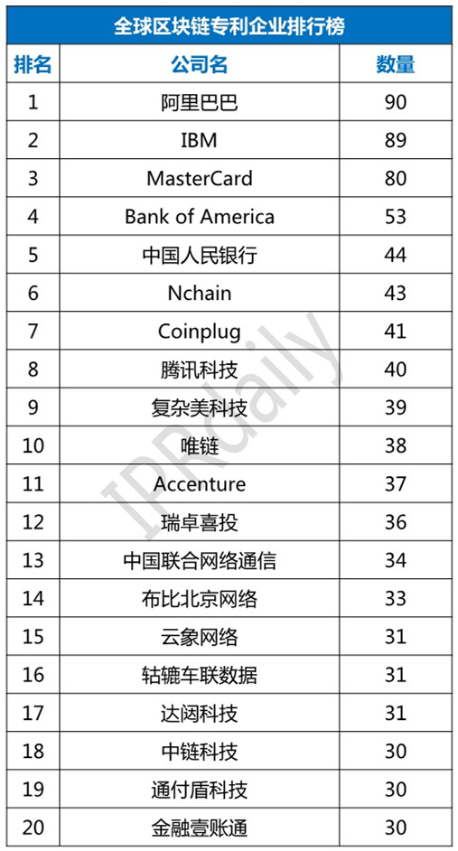2018年全球区块链专利企业排行榜(TOP100)