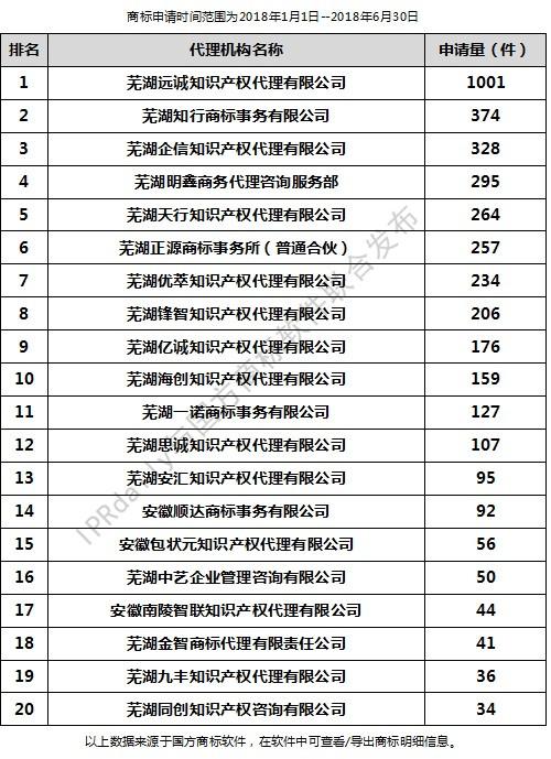 2018年上半年芜湖代理机构商标申请量排行榜(前20名)