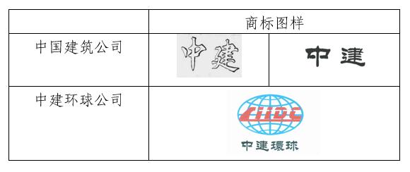 """""""中国建筑""""诉""""中建环球""""案一审宣判"""