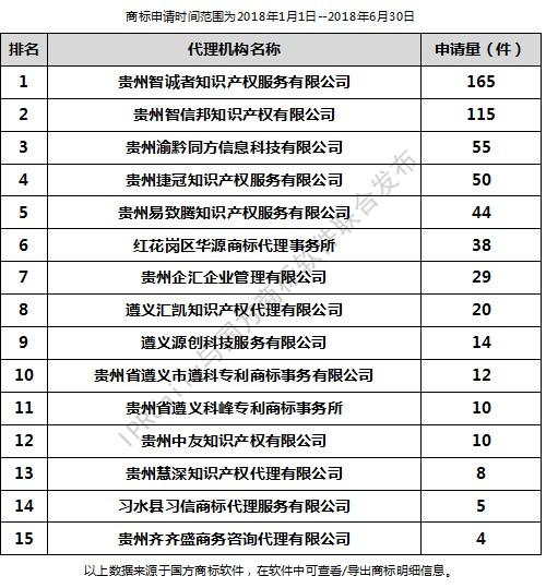 2018年上半年遵义代理机构商标申请量排行榜(前20名)