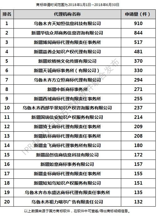 2018年上半年乌鲁木齐代理机构商标申请量排行榜(前20名)