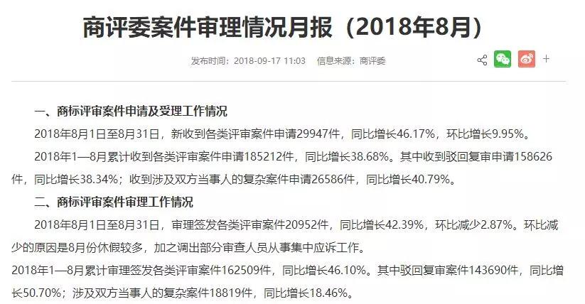 商评委案件审理情况月报(2018年8月)