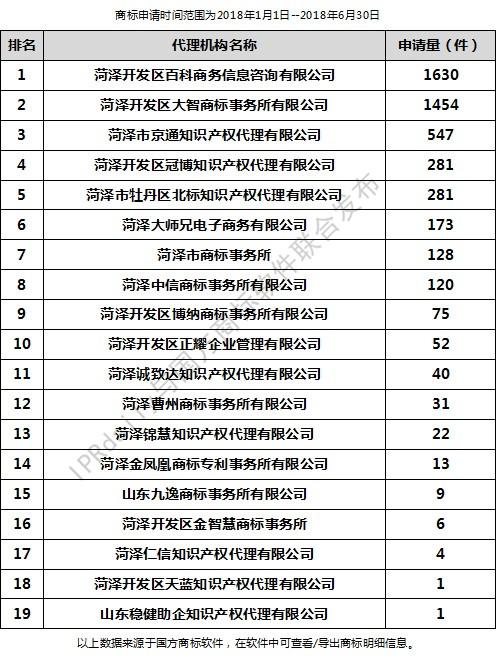 2018年上半年菏泽代理机构商标申请量排行榜(前20名)