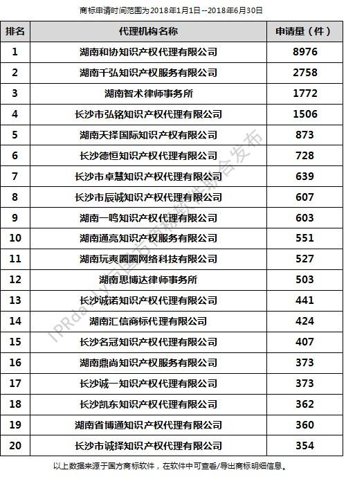 2018年上半年长沙代理机构商标申请量排行榜(前20名)