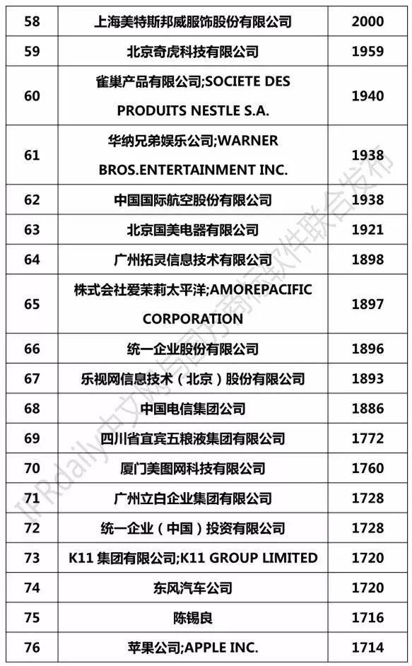 2018上半年全国申请人确权商标持有量排行榜(前100名)