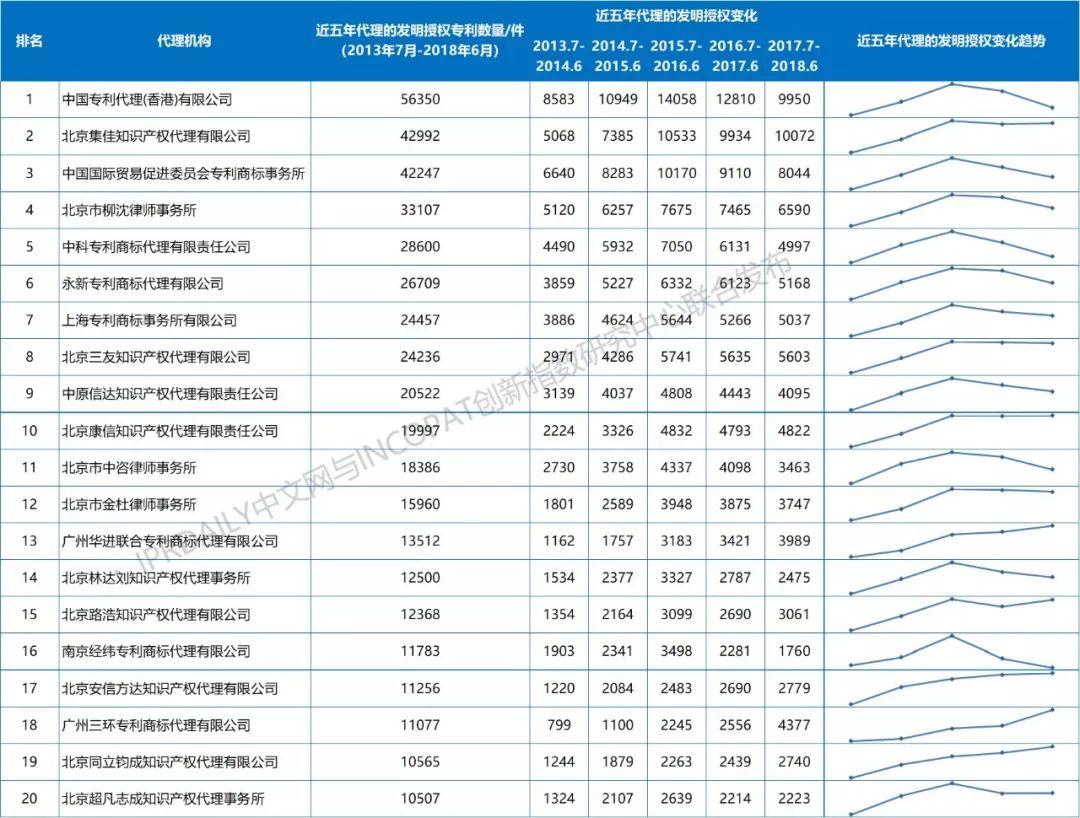2013-2018年全国专利代理机构发明授权排行榜(前100名)
