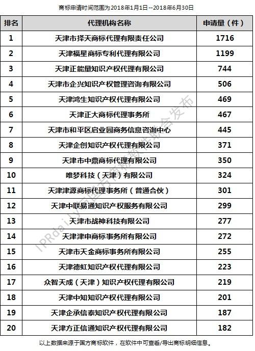 2018年上半年天津代理机构商标申请量排行榜(前20名)