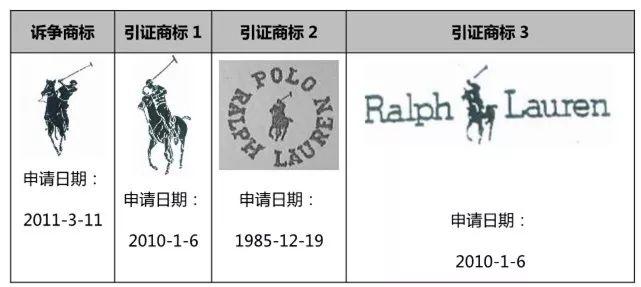 「马球骑手」商标属于谁?北知开庭审理拉夫劳伦商标无效纠纷案件