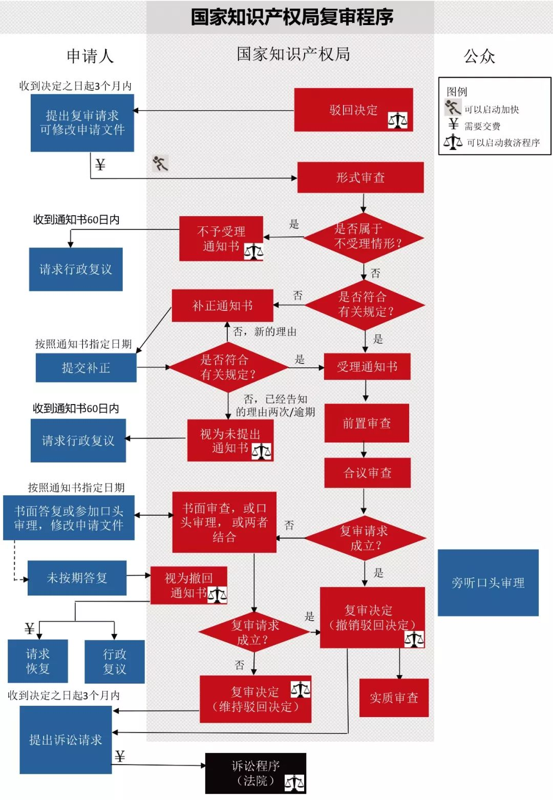 一图看懂发明专利生命周期图(审查程序+复审程序+无效程序)