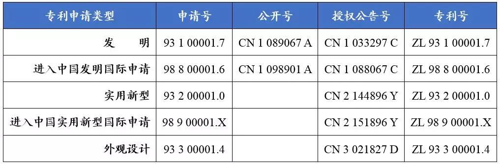 如何看懂专利文献的编号?