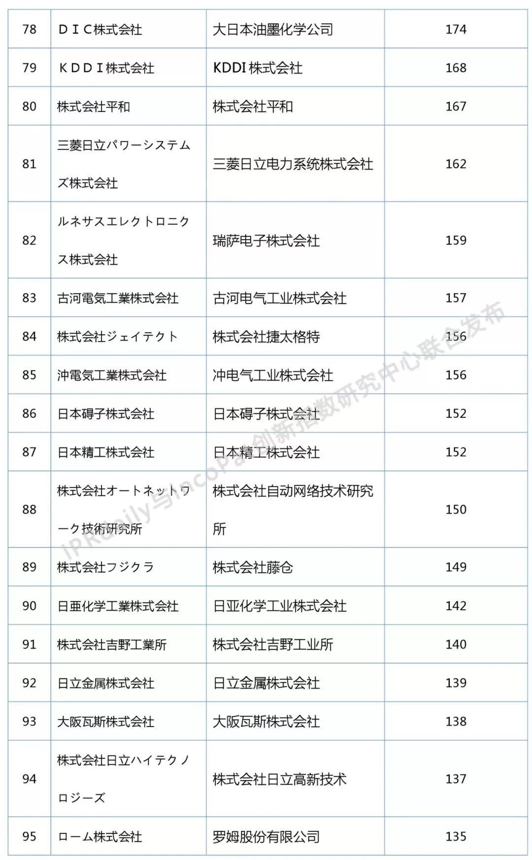 2018上半年日本企业发明授权专利排行榜(前100名)