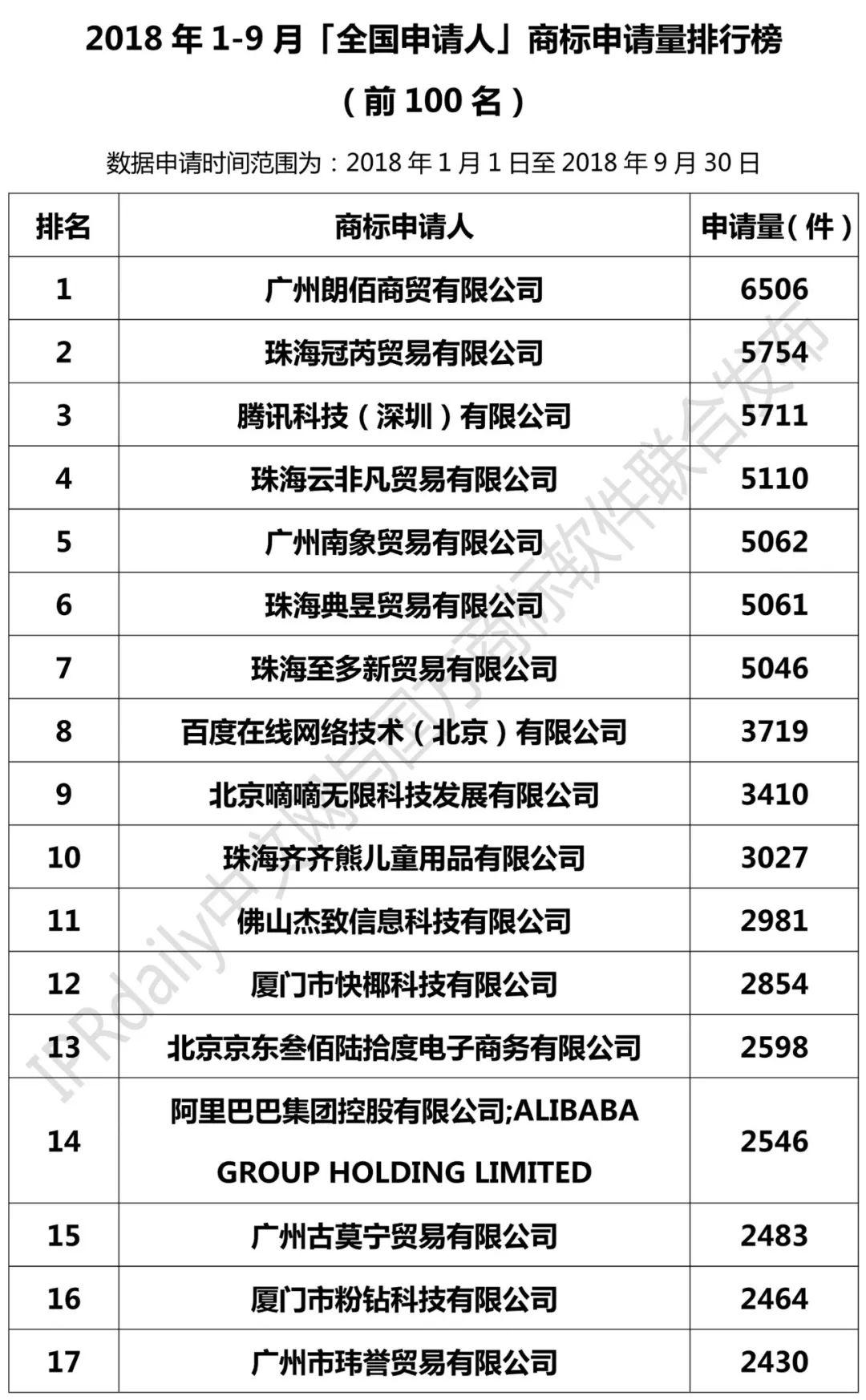 2018年1-9月全国申请人商标申请量排行榜(前100名)