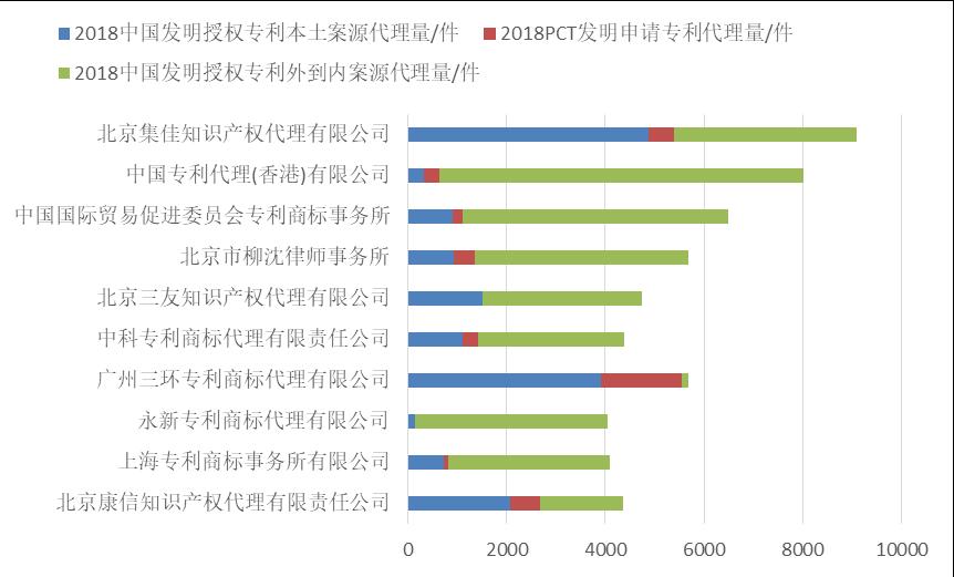 2018年全国专利代理机构发明授权排行榜(TOP100)