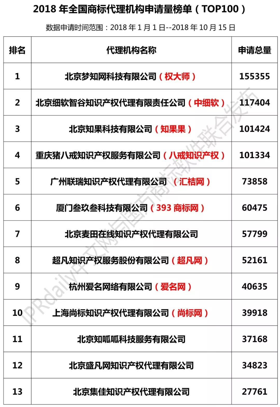 2018年全国商标代理机构申请量榜单(TOP100)