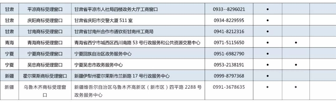 京外商标审查协作中心和地方商标受理窗口汇总表(地址+电话)