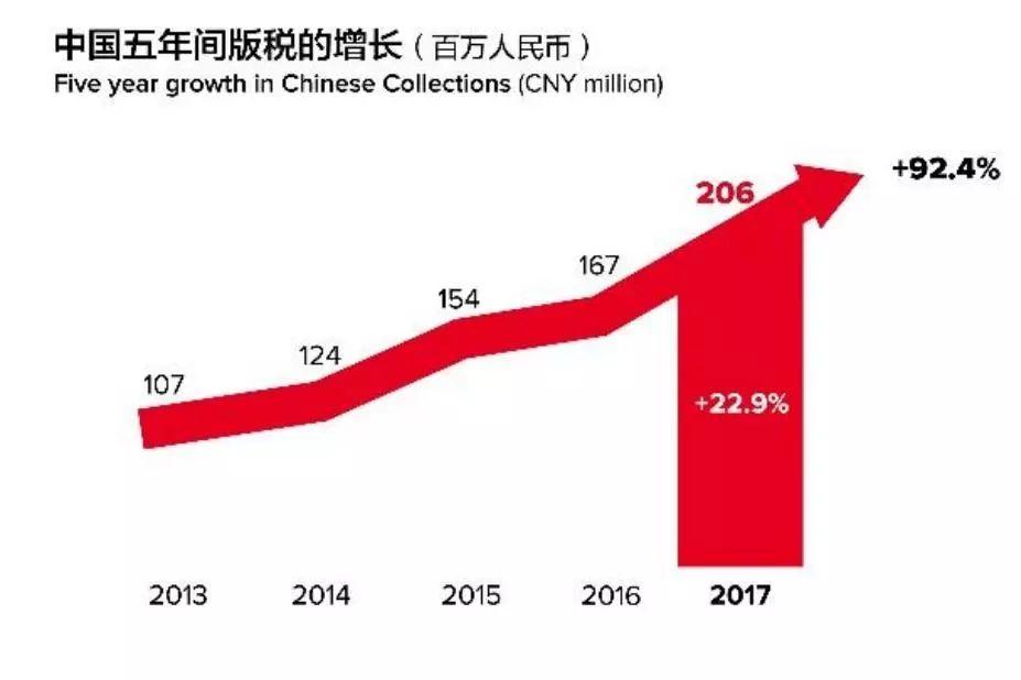 2017年全球版税收入达96亿欧元!中国市场潜力大