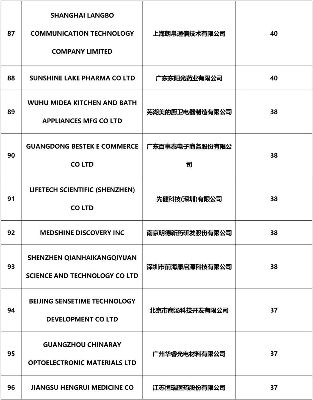 2018年中国企业「PCT国际专利申请」排行榜(TOP100)