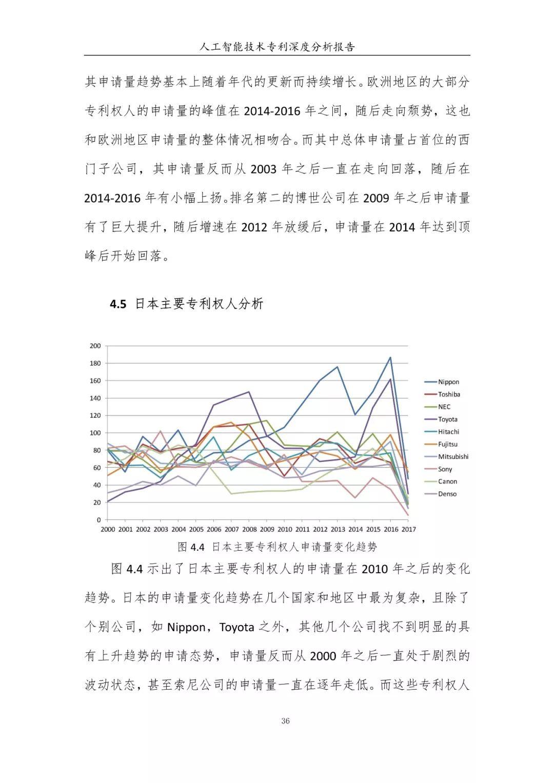 《人工智能技术专利深度分析报告》