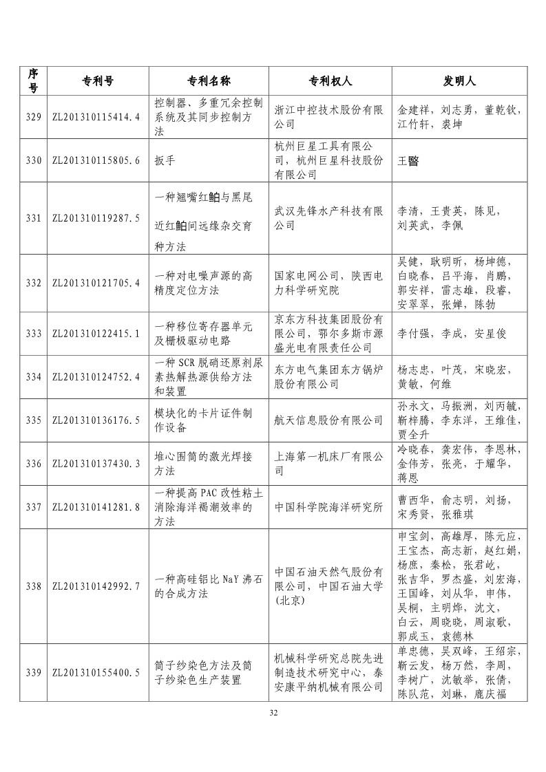 """第二十届""""中国专利奖预获奖项目""""公布!(附获奖项目)"""