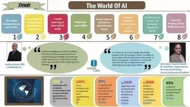 2018年人工智能八大趋势!