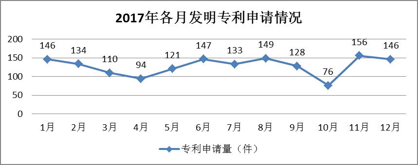 广州市白云区2017年专利数据分析报告