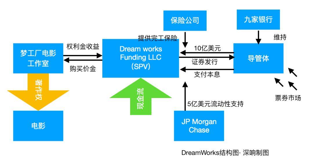 听起来很复杂,爱奇艺的知识产权资产证券化项目究竟是什么?