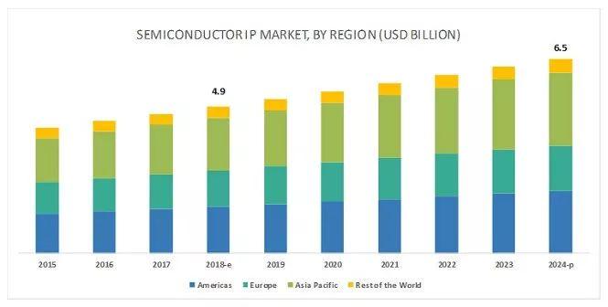 全球2024年半导体知识产权市场预测报告