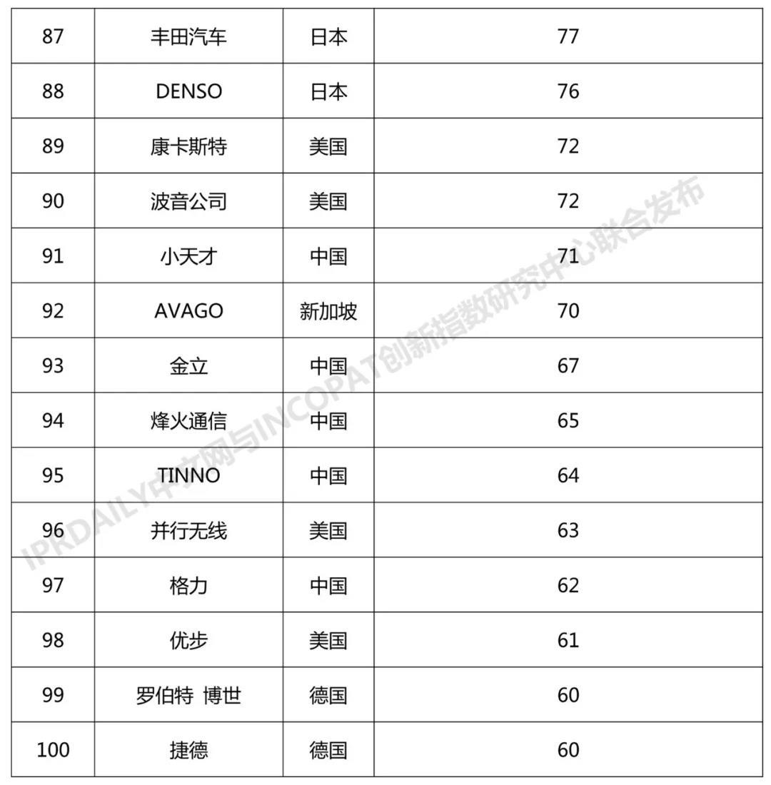 2018年全球无线通信网络技术发明专利排行榜(TOP100)