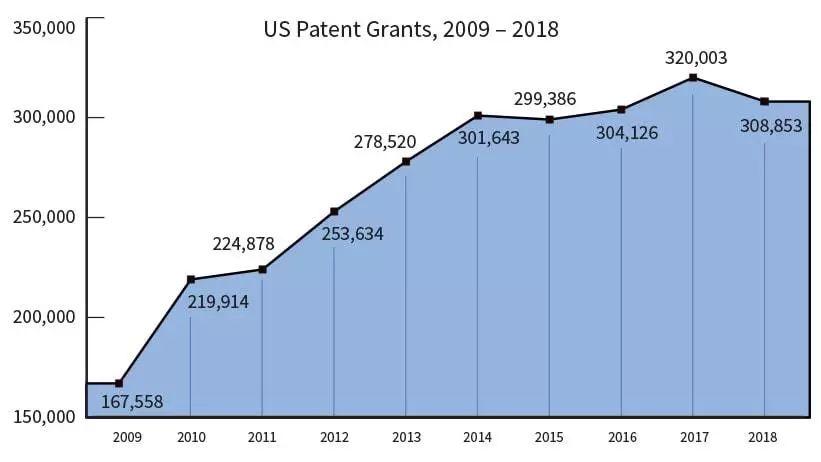 2018年美国专利趋势分析