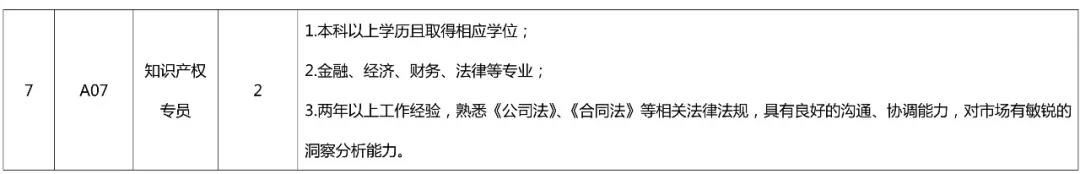 聘!专利审查协作北京中心公开招聘多名工作人员