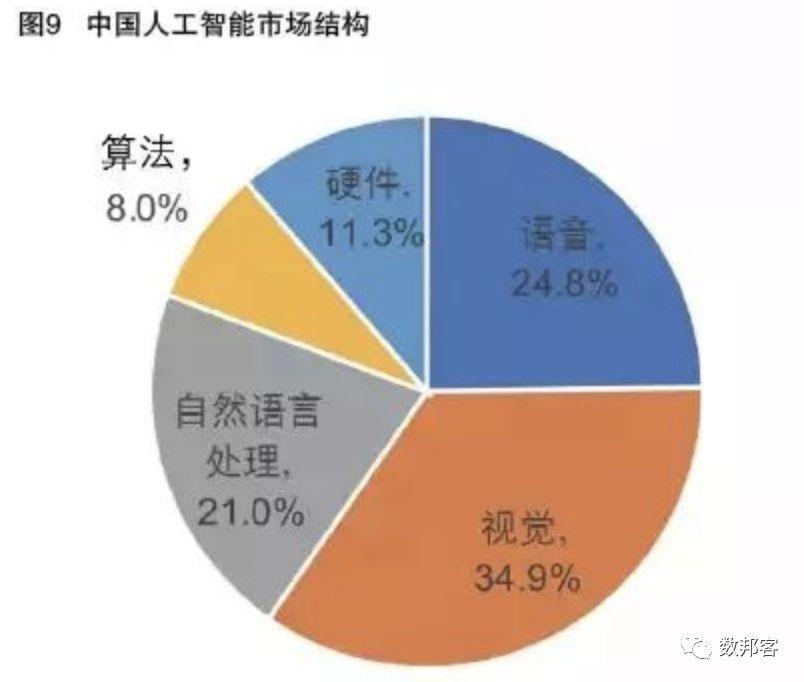 中国人工智能发展现状与未来