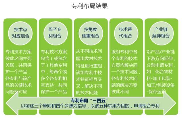 """企业专利布局实践探讨(""""345""""专利布局方法体系)"""