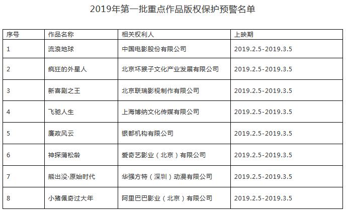 #晨报#国家版权局打击春节档院线《流浪地球》等电影盗版:严重侵权将移交公安部门
