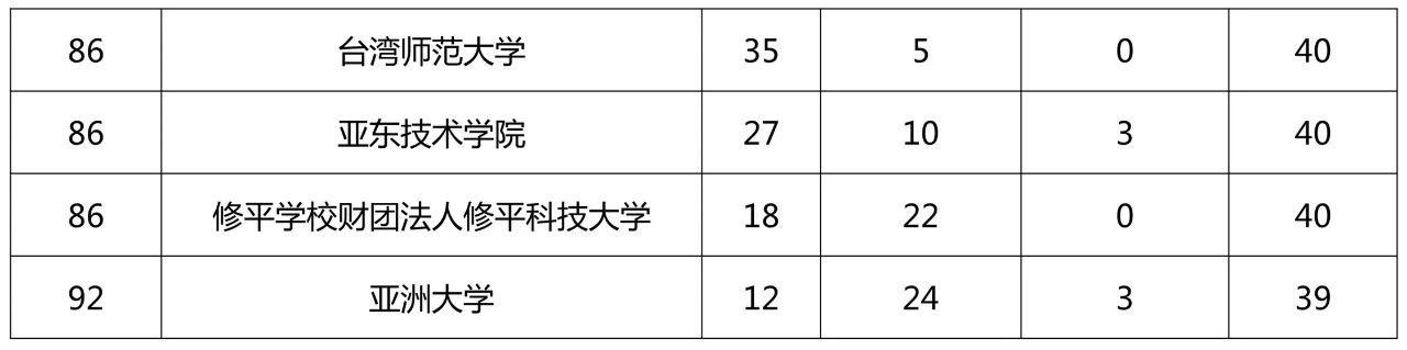 2018台湾地区专利申请排名情况