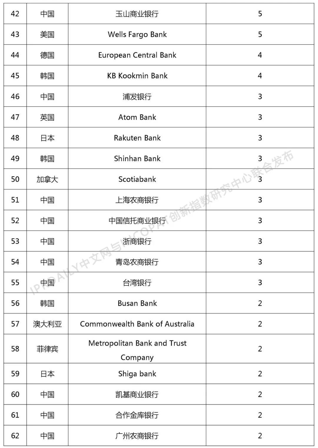 2018年全球银行发明专利排行榜(TOP100)