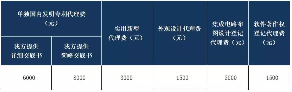 1500万元招标!都做哪些知识产权服务项目?费用标准是多少?